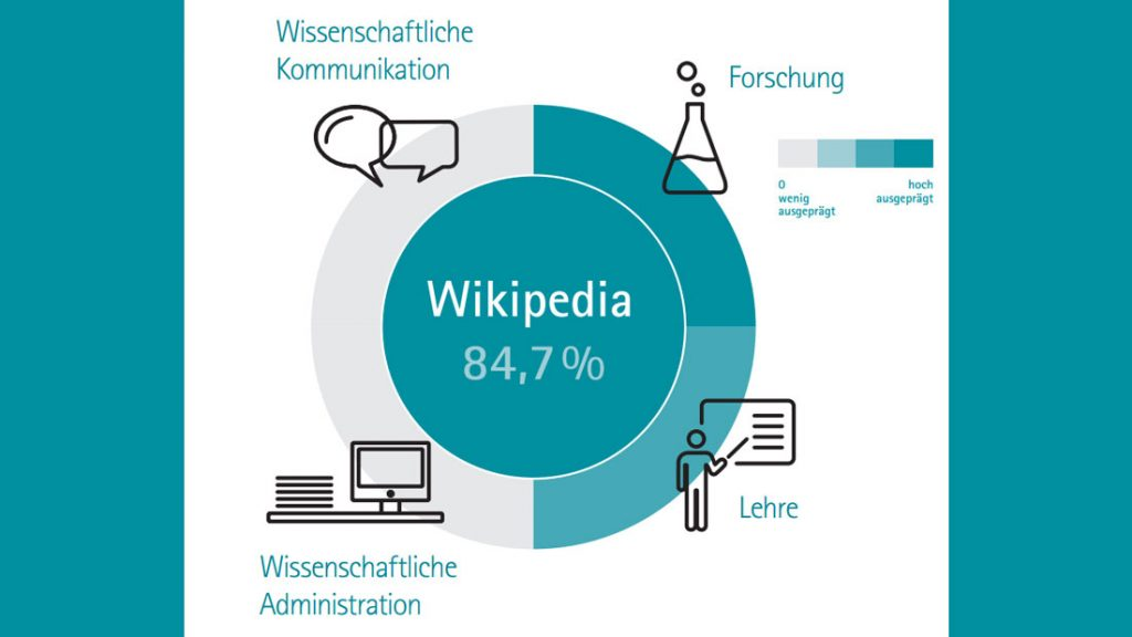Mediatalk-Blog-Wikipedia-Nutzung-1100x619