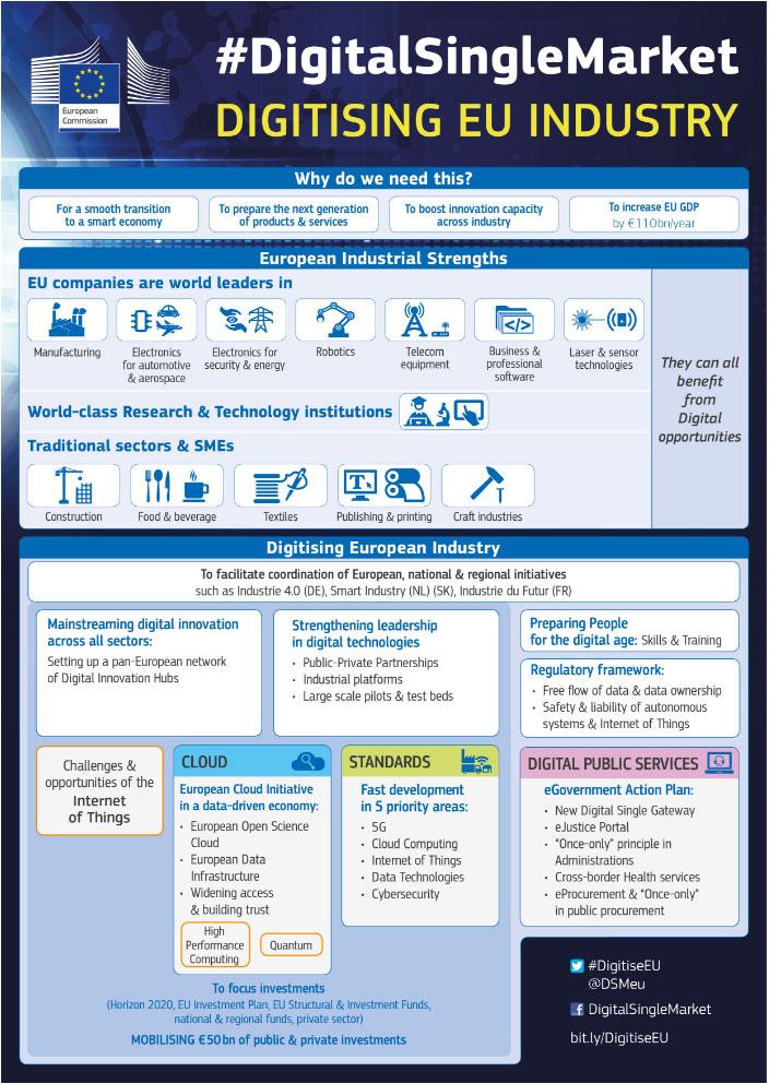 Infografik-Digitising-EU-Industry
