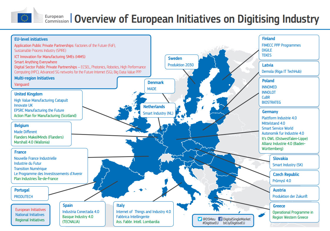 Overview-European-Digitising-Industry